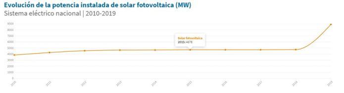 evolucion-potencia-instalada-solar-fotovoltaica