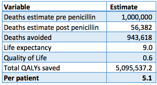 Estimated benefit of Penicillin based on assessment of QALYs Saved per Patient