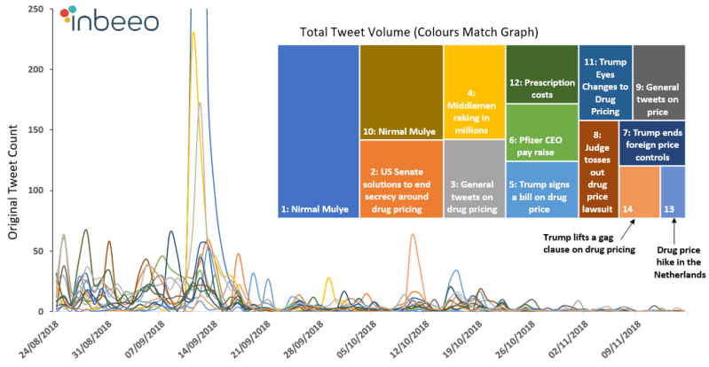 Analysis of Clustered Drug Pricing Tweets over Time Grouped by Machine Learning