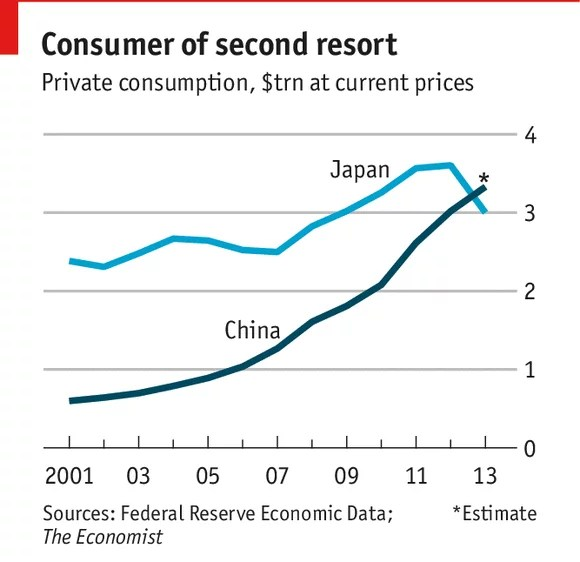 japan kina konsumtion