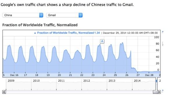 gmail blockerat kina