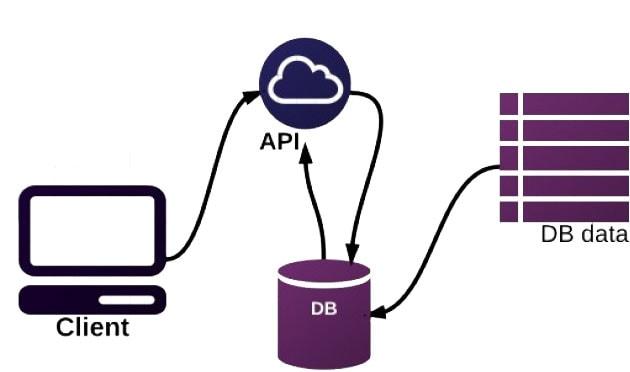 курсы разработка API за пару часов с созданием реального API 2017