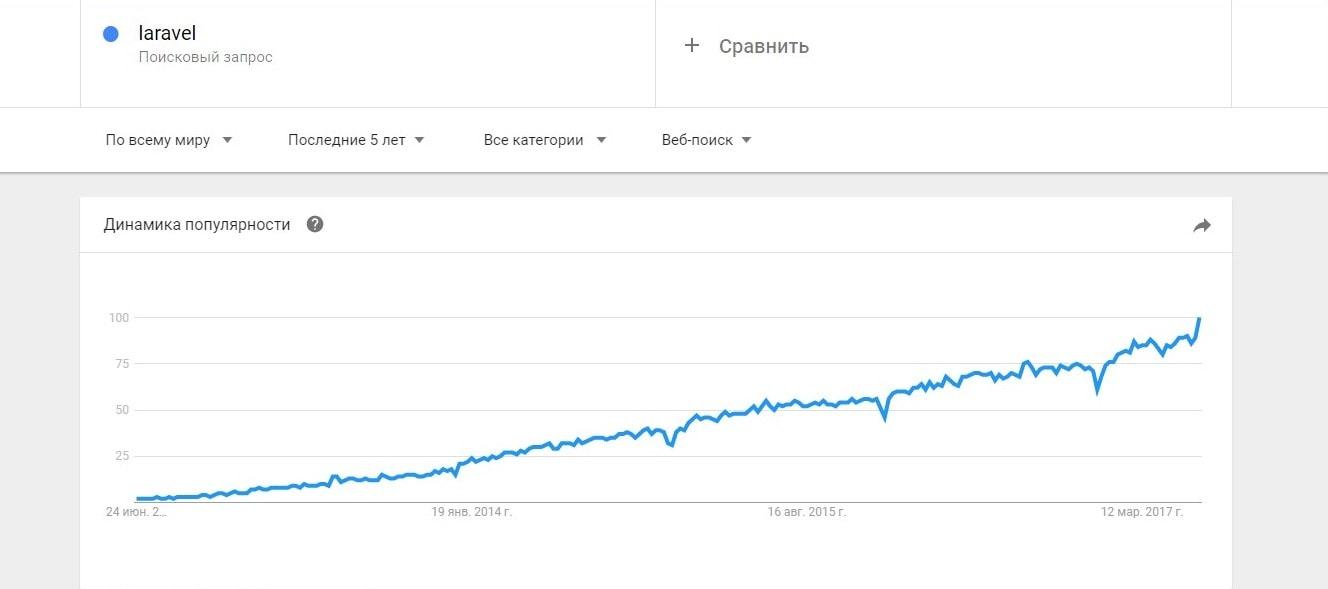 5 лучших PHP-фреймворков, которые стоит выучить в 2017 году 2