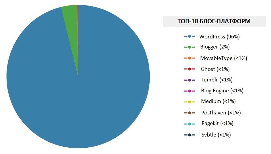 WordPress характеристики и преимущества: Факты, цифры и статистика 04
