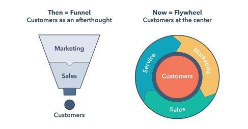 El funnel, el Inbound Marketing y el nuevo Flywheel de HubSpot