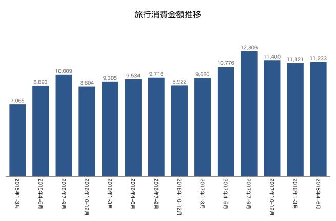 訪日外国人支出推移2018年