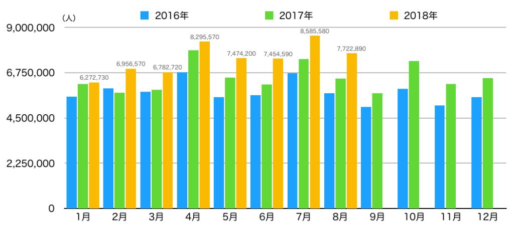 グラフ① 延べ訪日外国人宿泊者数推移