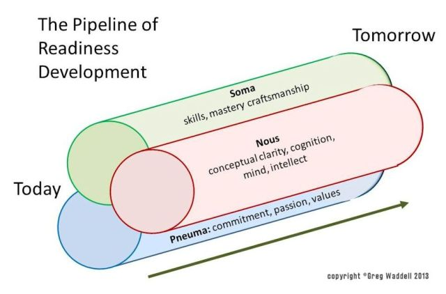 Diagram of the pipeline of readiness