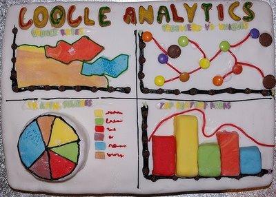 google_analytics_cake