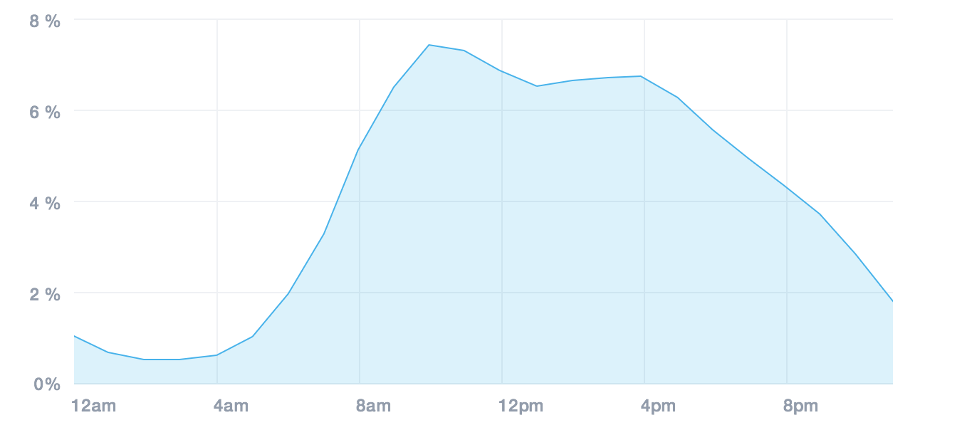 research done by Campaign Monitor, the best time to send emails is around 10 AM in the morning