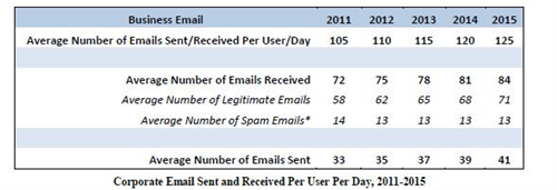 average corporate email user sends and receives about 115 emails a day