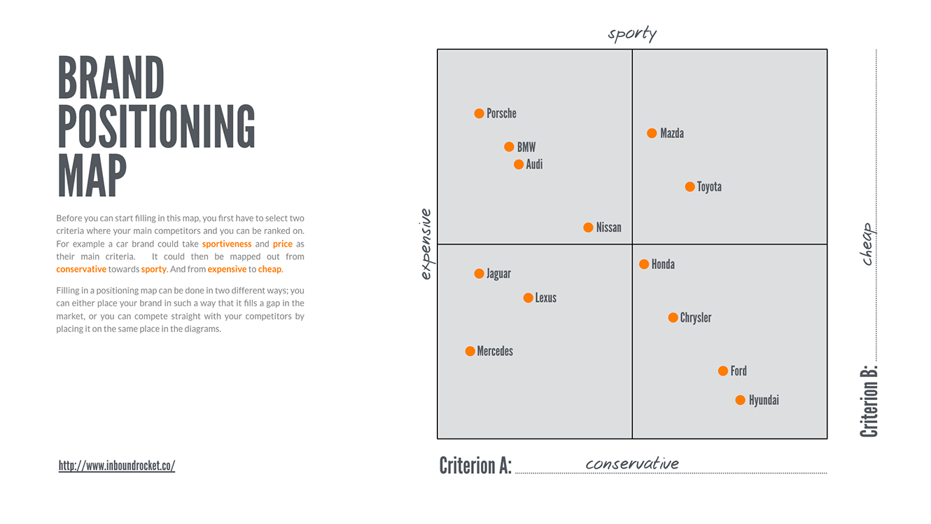 Brand Position Map example