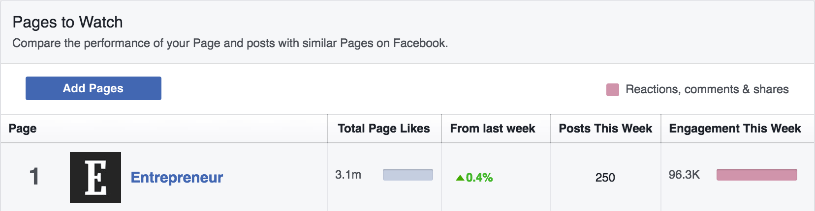 Learning from your competitors using Facebook Insights > Pages to Watch