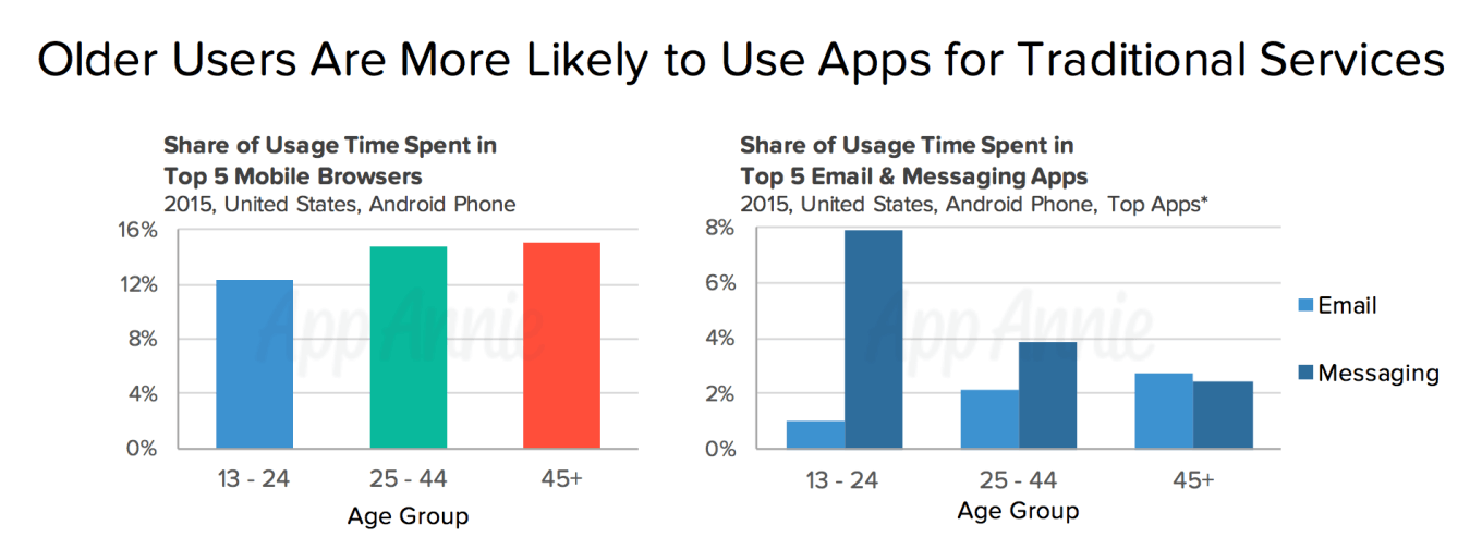 Older Users Are More Likely to Use Apps for Traditional Services - research by App Annie