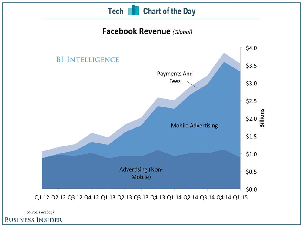 Facebook Global Revenue 2014 - 80% of Facebook's Advertising Revenue can be attributed to mobile