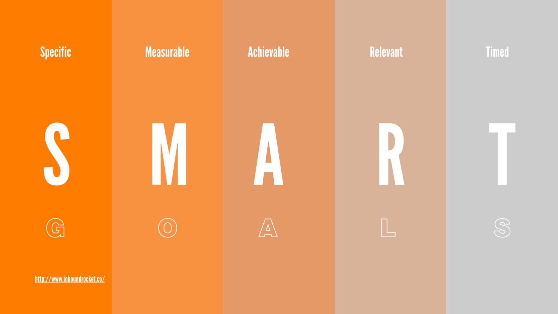 Setting up Specific, Measurable, Achievable, Relevant and Timed based goals (S.M.A.R.T Goals)
