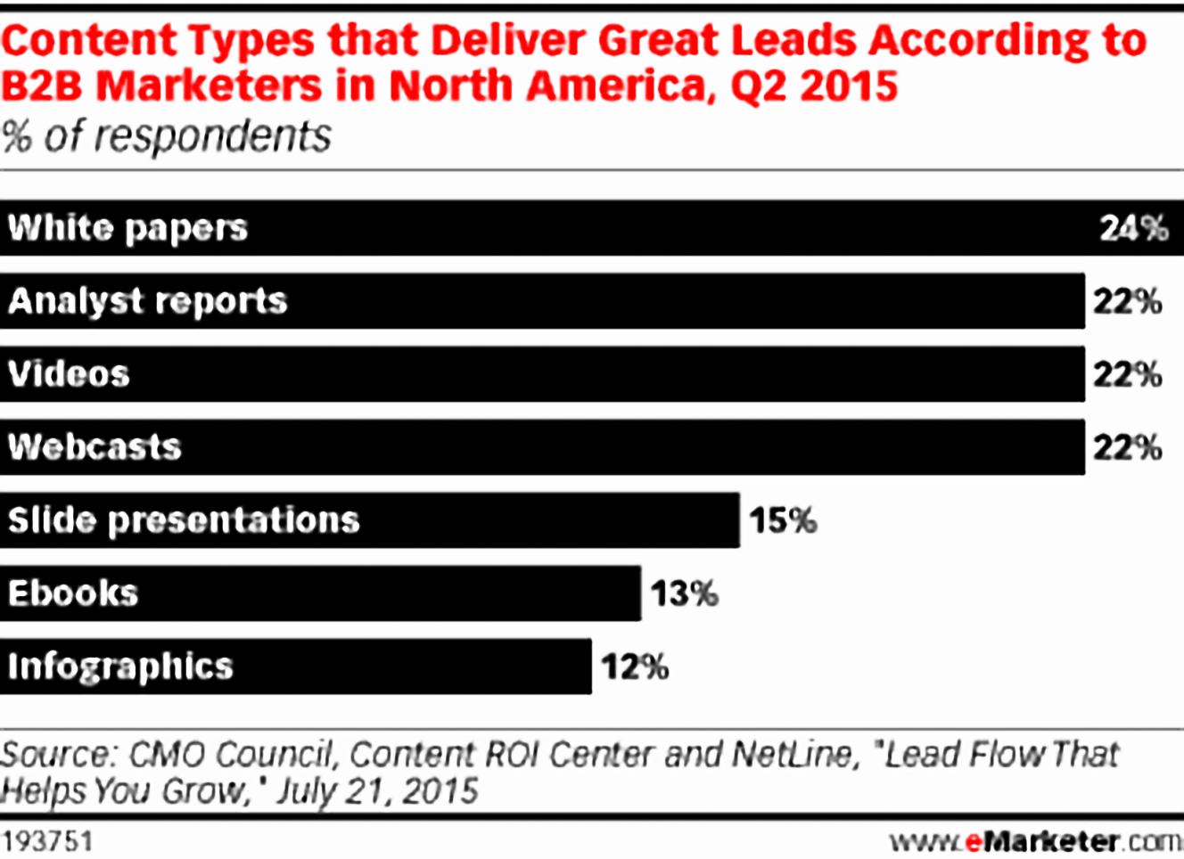 Content Types that Deliver Great Leads According to B2B Marketers in North America