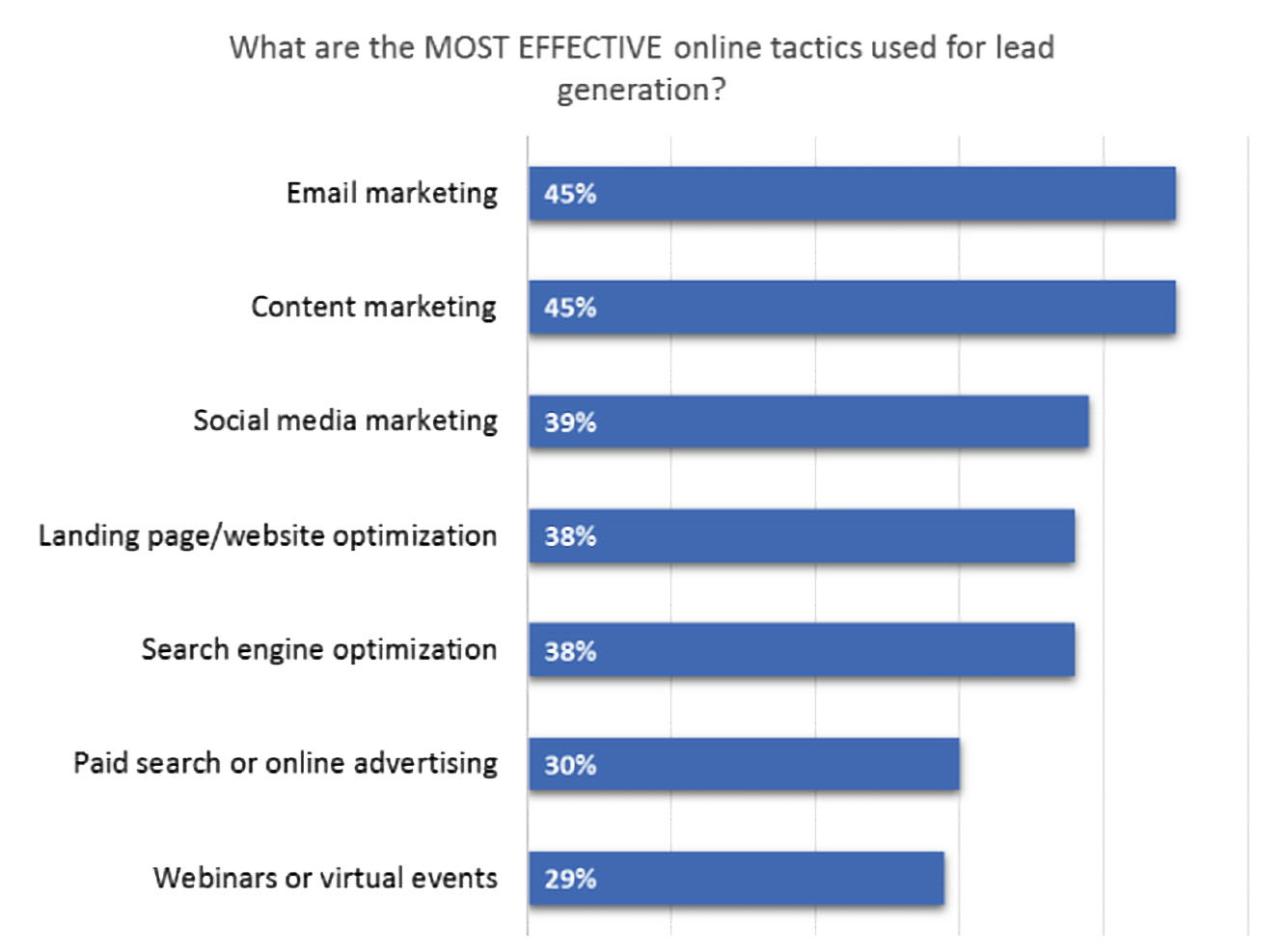 The MOST EFFECTIVE online tactics used for lead generation