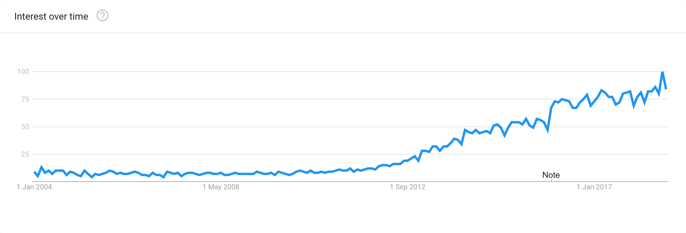 the rise of content marketing as seen through Google Trends