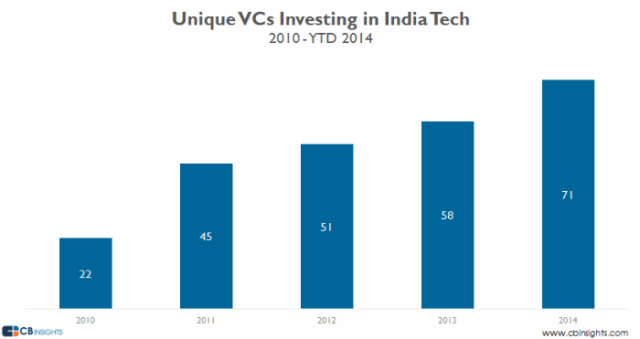 unique vcs investing in india