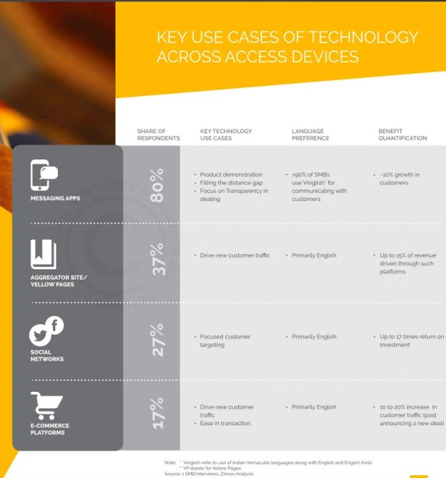 key use cases of tech