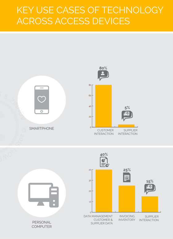 key use of tech across devices