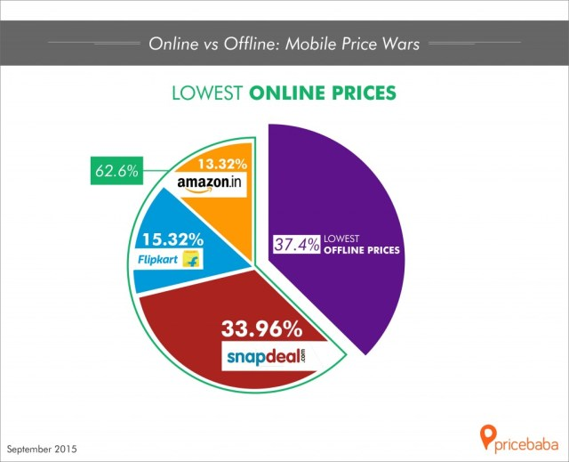 Lowest-Online-Prices-1024x830