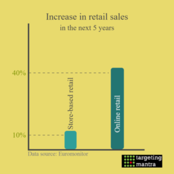 growth-of-retail-sales-in-india