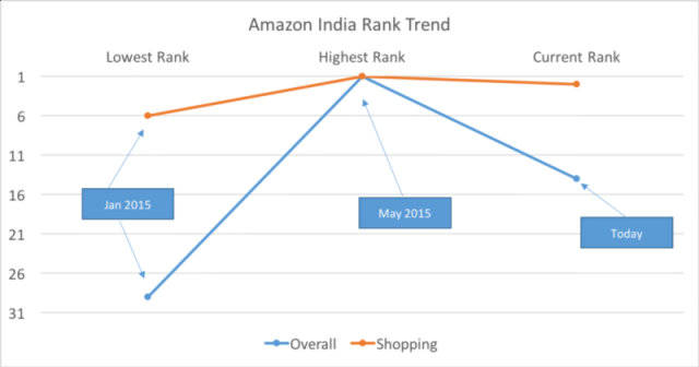 Amazon went aggressive with mobile campaign around May resulting in no.1 position overall
