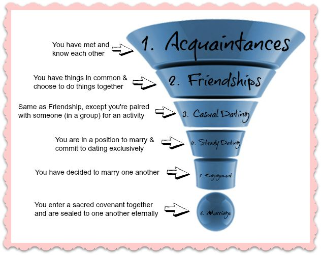 Dating funnel