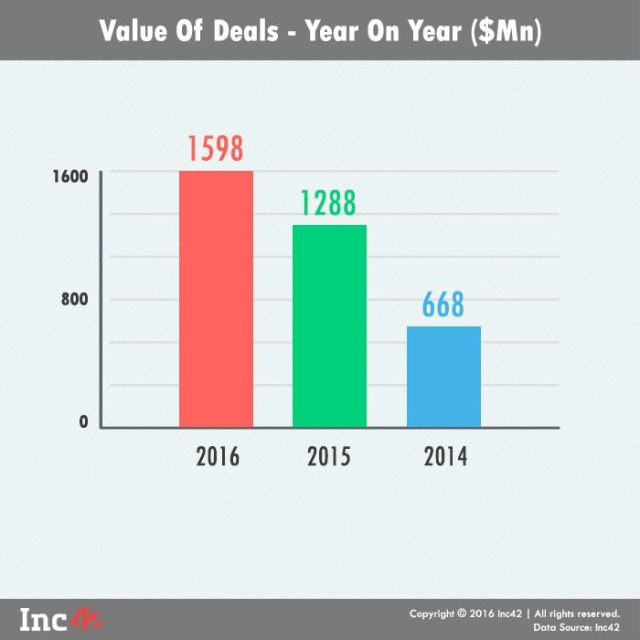 Value of deals YoY
