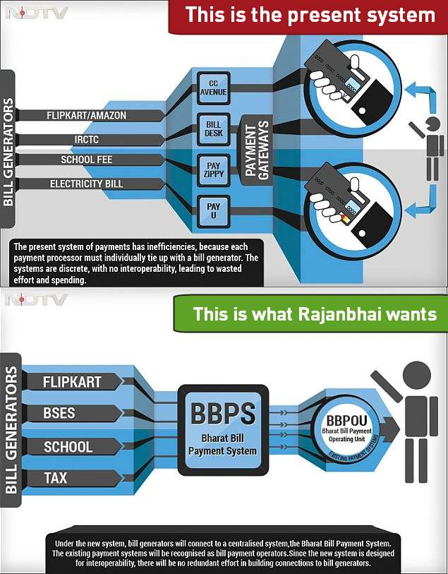 Bharat-Bill-Payment-System-BBPS