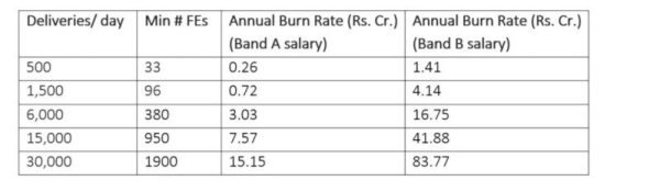 Table 4: Burn rate for a standalone FD company
