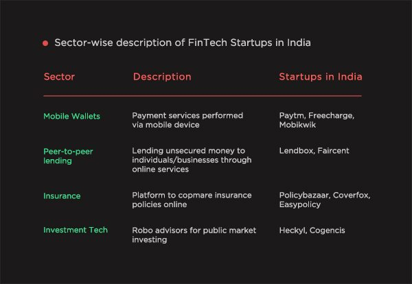 Sector-wise description of FinTech startups in India