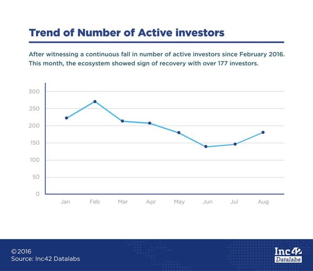 active-investor-trend