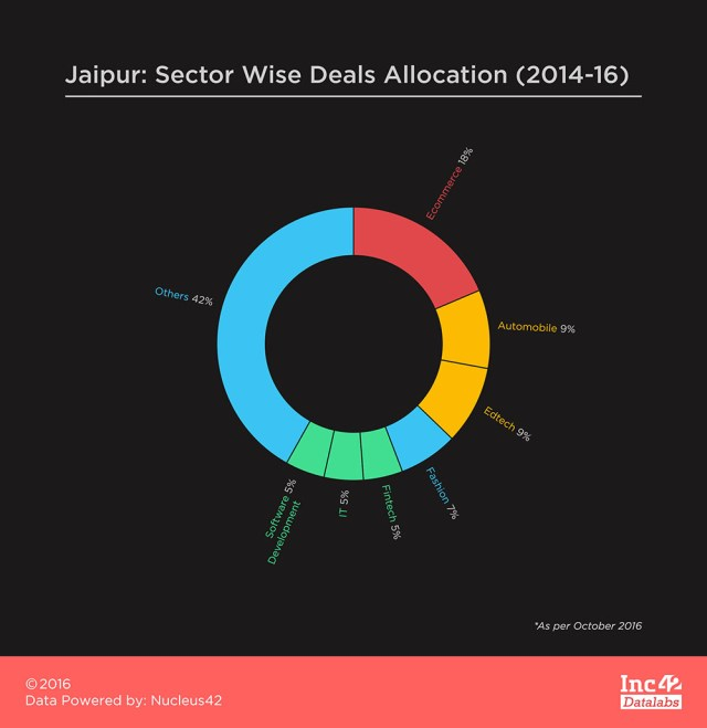 jaipur-sector-wise-deals-allocation-2014-16