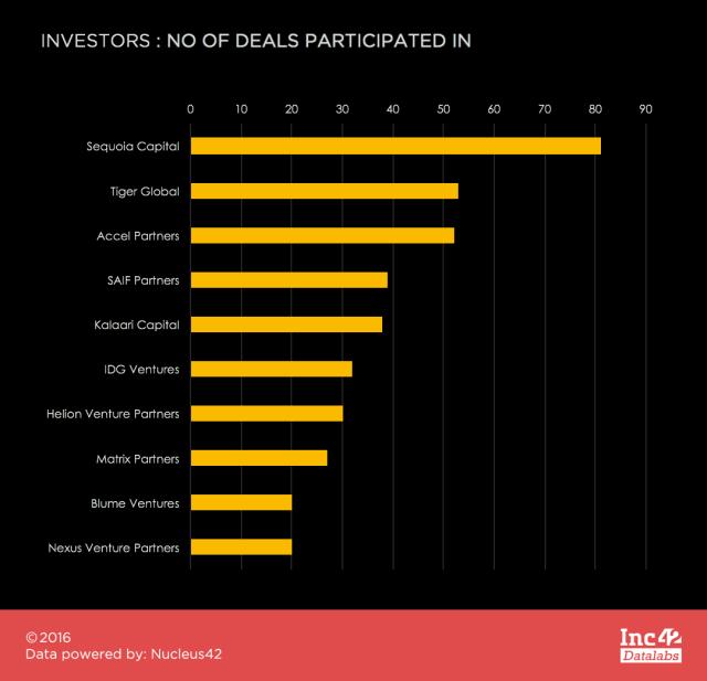 top-investors
