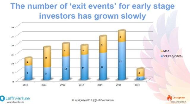 Exit Opportunities For Angel Investors Record A Decline In
