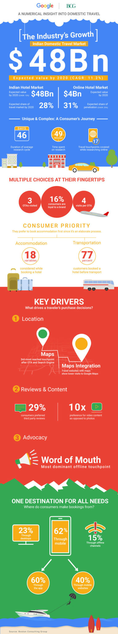 google india-bcg-online travel-indian-2020