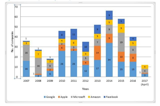 google-acquisitions