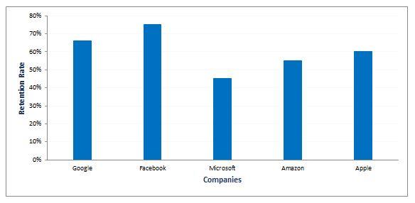 google-acquisitions-comparison