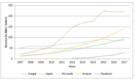 big 5-acquisitions-google