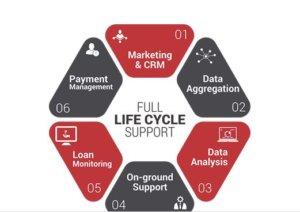 indifi-partners-data