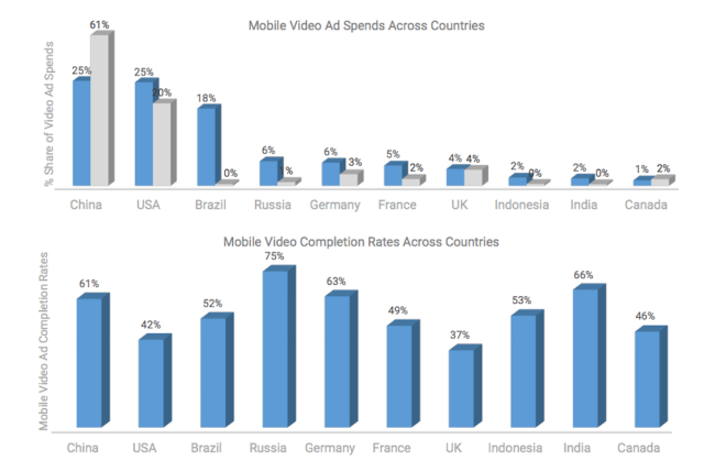 mobile-videoadvertising-inmobi-3