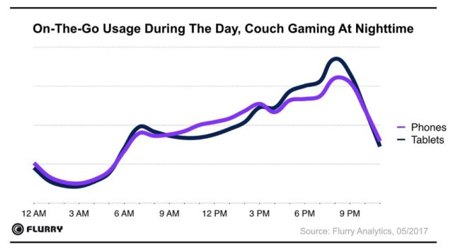 timing-flurry-mobile gaming