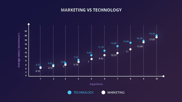 cutshort-salary-startup-tech vs marketers