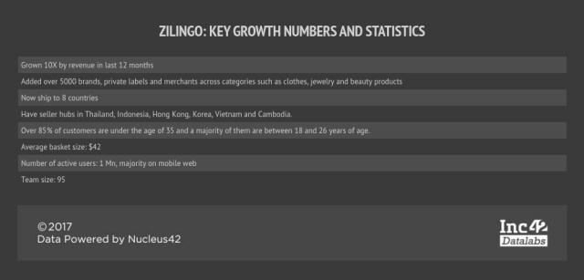 zilingo-stats-series b-funding