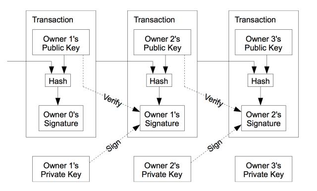 bitcoin transaction-flow chart