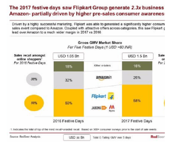 flipkart-amazon-ecommerce-festive season