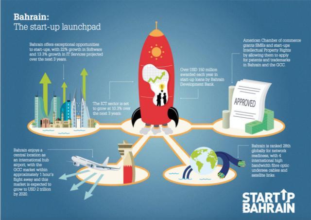 bahrain-indian startups-startups hub